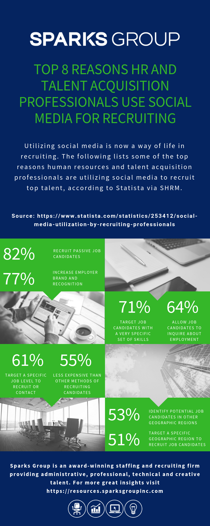 Top 8 Reasons Human Resources and Talent Acquisition Professionals Use Social Media for Recruiting